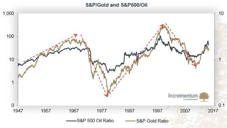 S&P Gold Ratio and S&P500 Oil Ratio