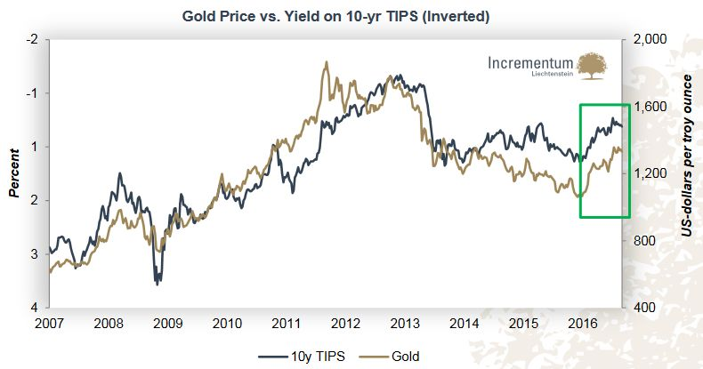 Gold Price vs. Yield on 10-year TIPS