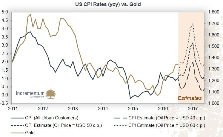 US CPI Rates (YoY) vs. Gold