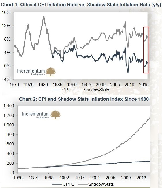 Official CPI Inflation Rate vs. Shadow Stats Inflation Rate, CPI and Shadow Stats Inflation Index Since 1980