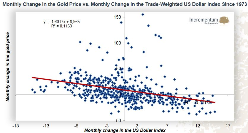 Monthly Change in the Gold Price vs. Monthly Change in the Trade-Weighted US Dollar Index Since 1973