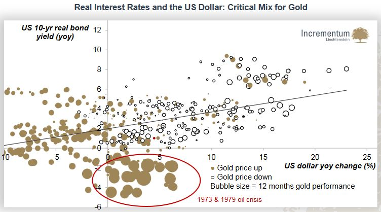 Real Interest Rates and the US Dollar: Critical Mix for Gold