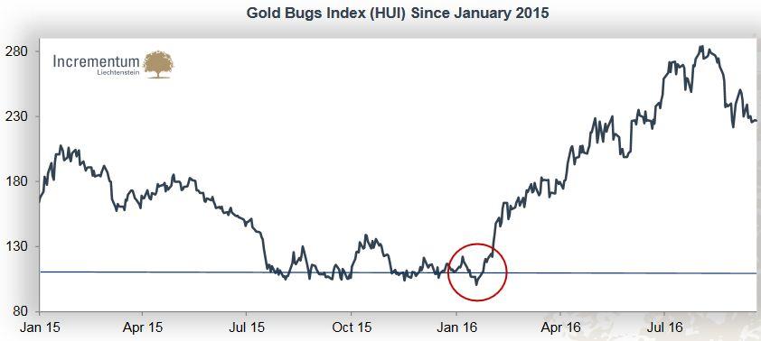 Gold Bugs Index (HUI) Since January 2015
