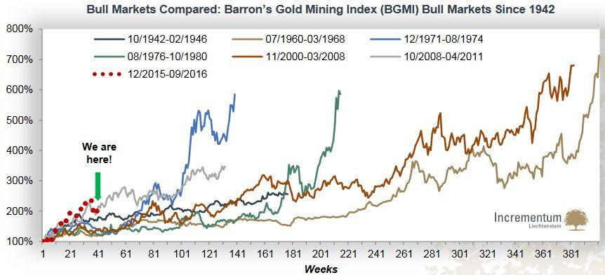 Bull Markets Compared: Barron's Gold Mining Index (BGMI) Bull Markets Since 1942