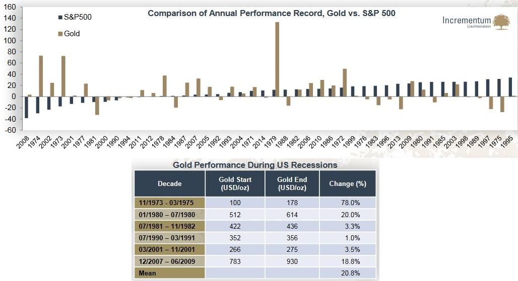 Comparison of Annual Performance Record, Gold vs. S&P500