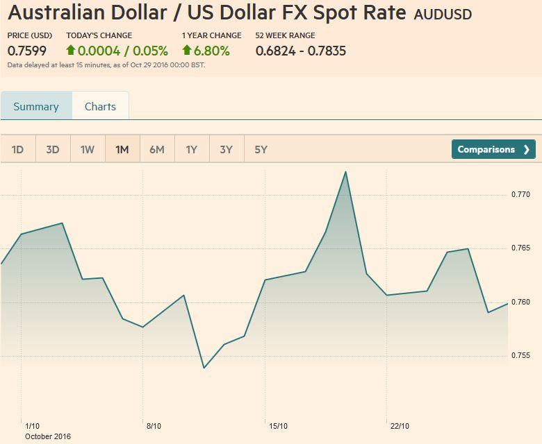 AUD/USD FX Rate Chart, October 28, 2016