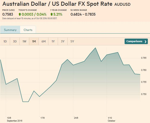 AUD/USD FX Rate Chart, October 07, 2016