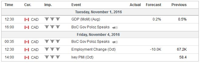 Economic Events: Canada, Week October 31