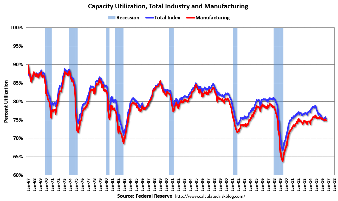 U.S. Capacity Utilization, Total Industry and Manufacturing, September 2016