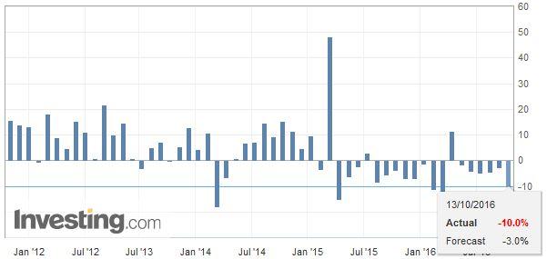 China Exports YoY, September 2016