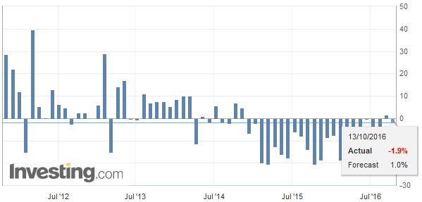 China Imports YoY, September 2016