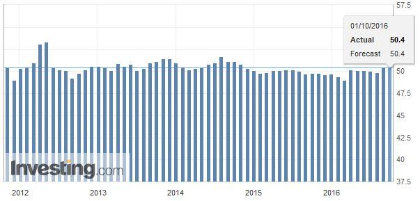China Manufacturing PMI, October 2016