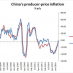 China Producer Price Inflation