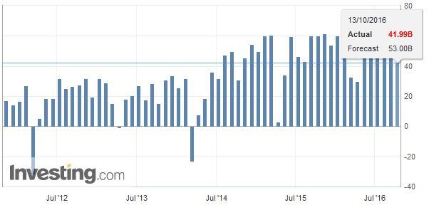 China Trade Balance, September 2016
