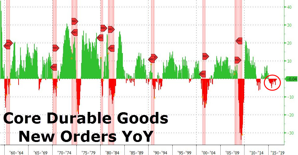 U.S. Core Durable Goods Order, October 2016