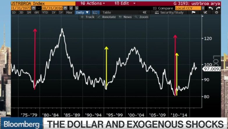 Marc Chandler and Dollar and Exogenous Shocks