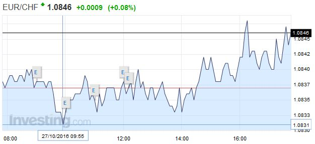 EUR/CHF - Euro Swiss Franc, October 27