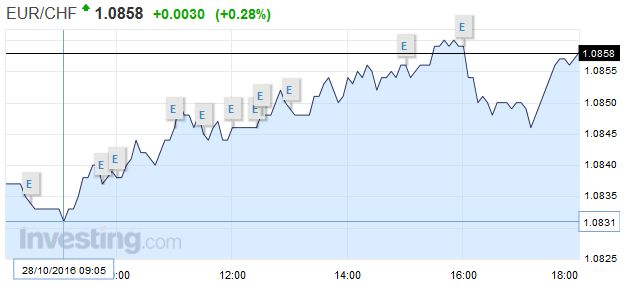 EUR/CHF - Euro Swiss Franc, October 28