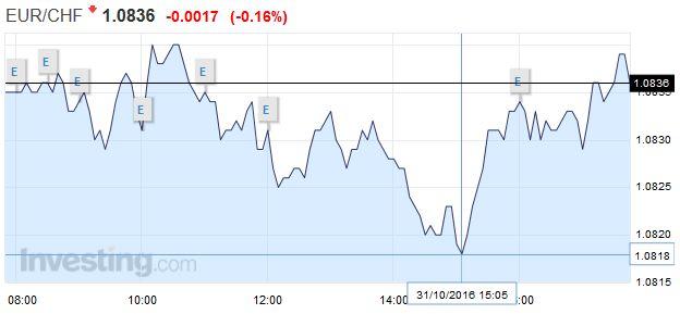 EUR/CHF - Euro Swiss Franc