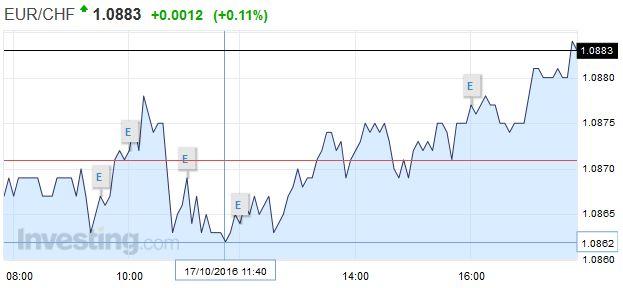 EUR/CHF - Euro Swiss Franc, October 17 2016