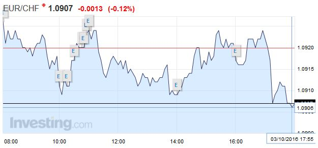EUR-CHF - Euro Swiss Franc, October 03