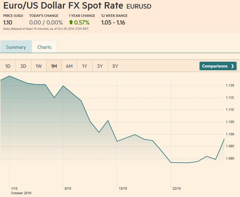 Euro/US Dollar FX Spot Rate, October 28, 2016