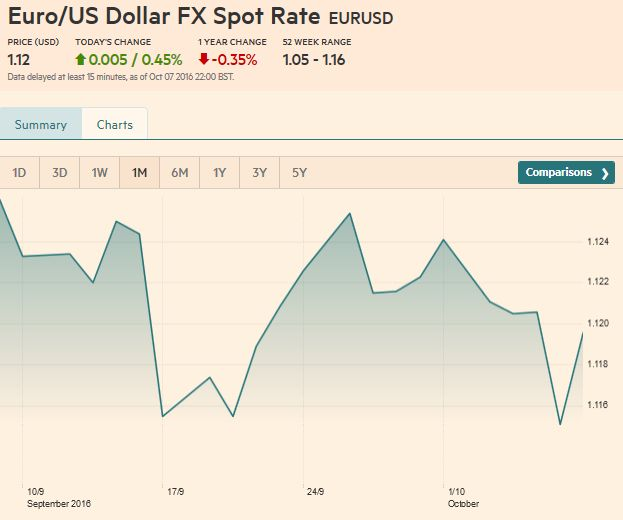 Euro/US Dollar FX Spot Rate, October 07, 2016
