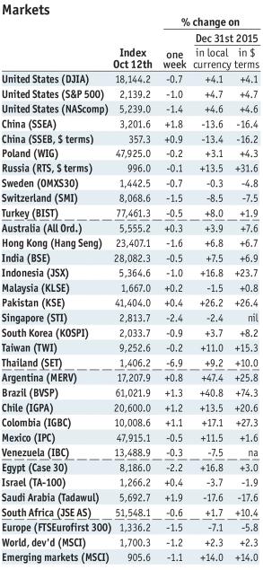Stock Markets Emerging Markets October 12