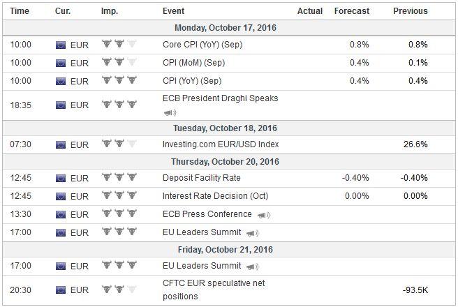 Economic Events: Eurozone, Week October 17