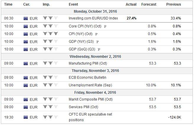 Economic Events: Eurozone, Week October 31