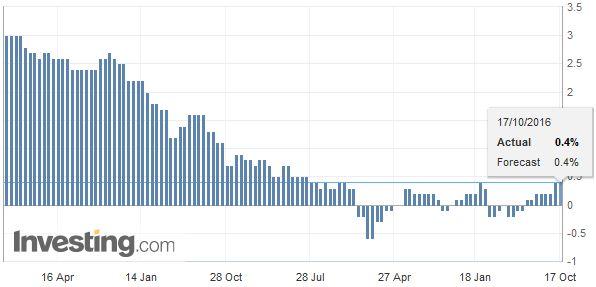 Eurozone Consumer Price Index (CPI) YoY, September 2016