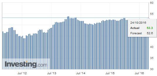 Eurozone Manufacturing PMI, October (Early Estimate: Flash)