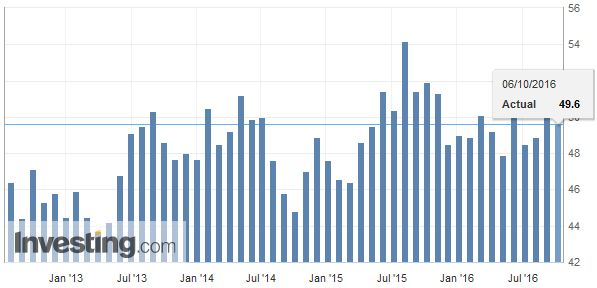 Eurozone Retail PMI , September 2016