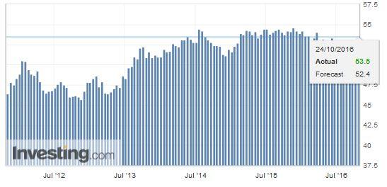Eurozone Services PMI, October (Early Estimate: Flash)