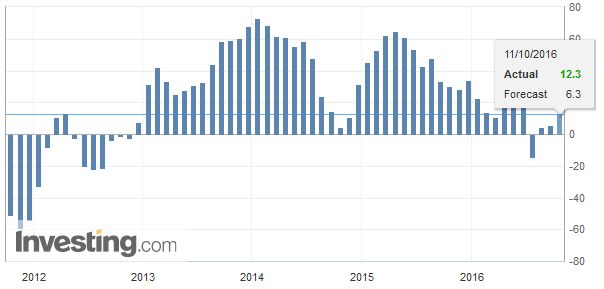Eurozone ZEW Economic Sentiment, September 2016
