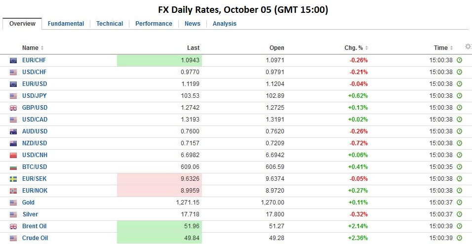 FX Daily Rates, October 05