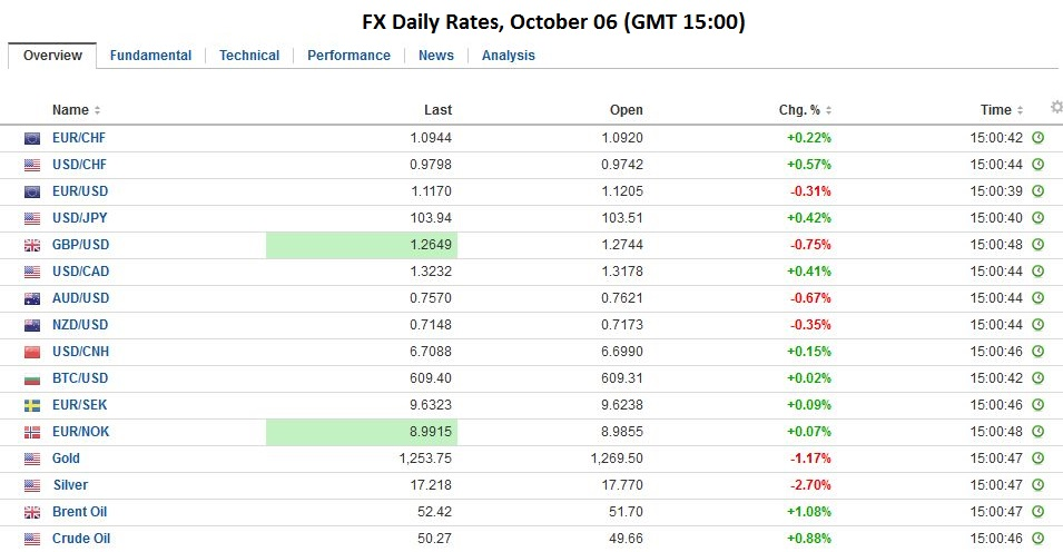 FX Daily Rates, October 06