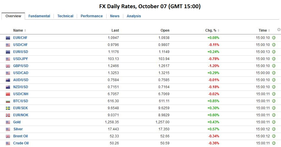 FX Daily Rates, October 07