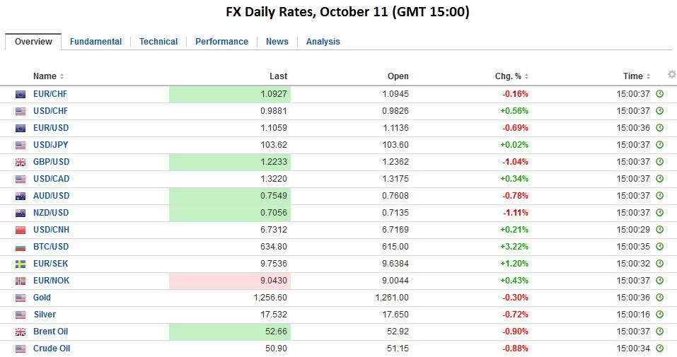 FX Daily Rates, October 11