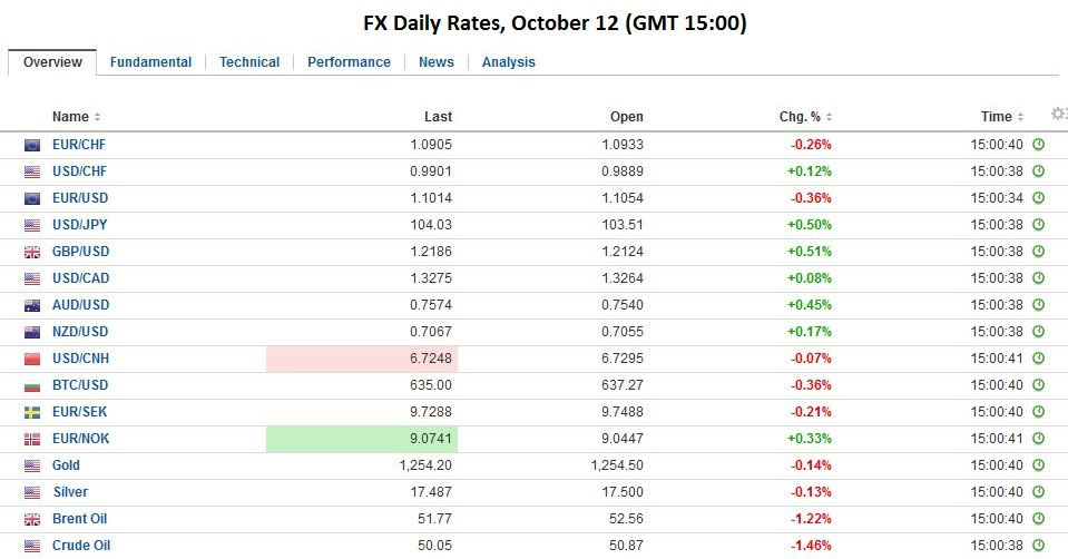 FX Daily Rates, October 12 2016