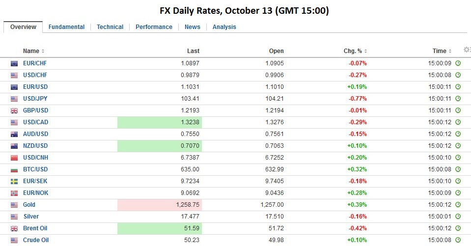 FX Daily Rates, October 13 2016