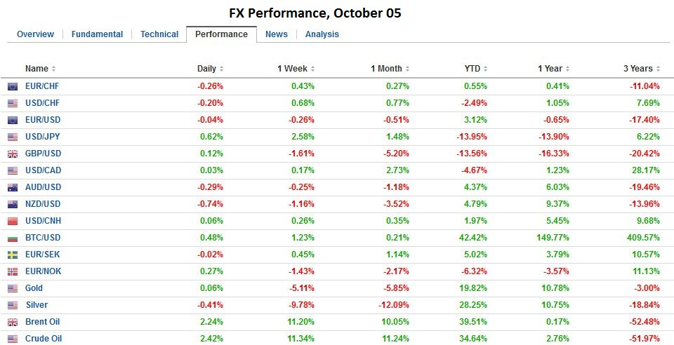 FX Performance, October 05