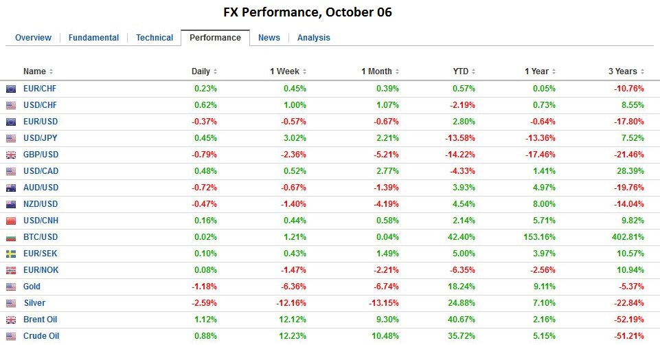 FX Performance, October 06