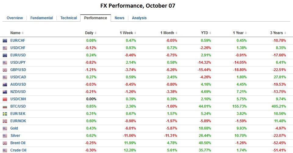 FX Performance, October 07