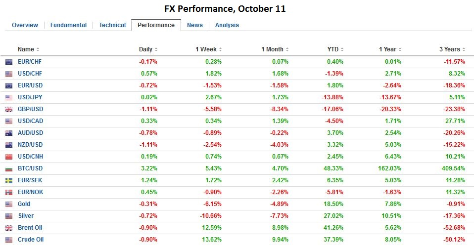FX Performance, October 11 2016