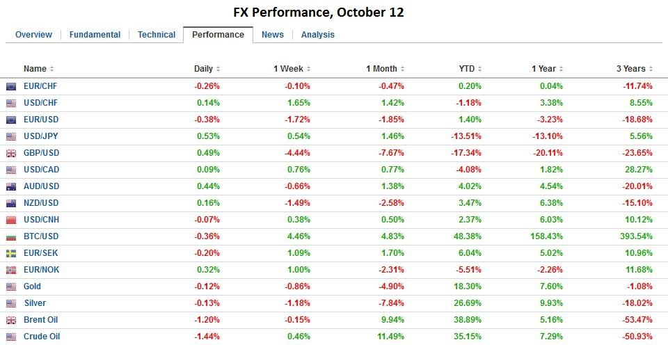 FX Performance, October 12 2016