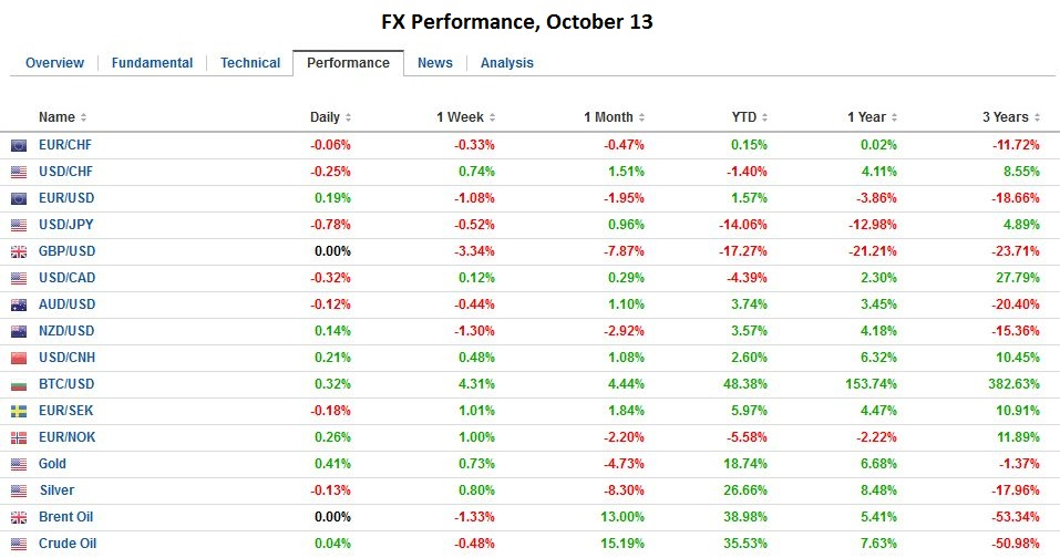 Inverse ETFs (exchange traded funds) are a good way to do that so I wanted to