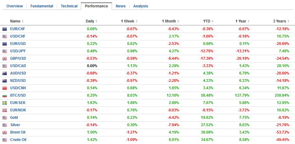 FX Performance, October 27