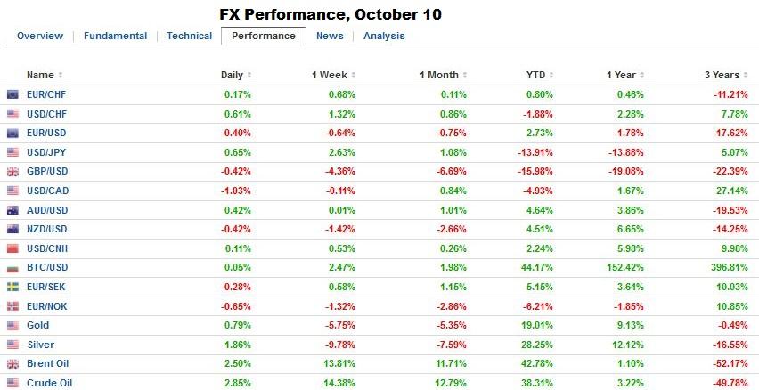 FX Performance, October 10, 2016