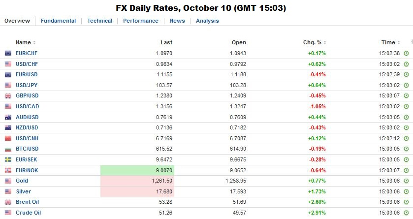 Fx Daily Rates, October 10, 2016